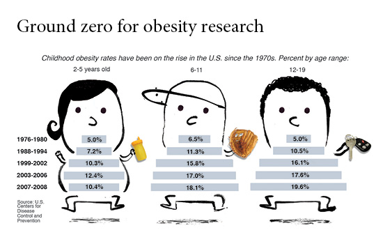 the growing problem of child obesity in america A short documentary about childhood obesity with two interviews from middle school pe teachers.